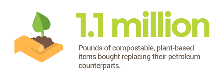 1.1 million pounds of plant-based items bought, replacing their petroleum counterparts.