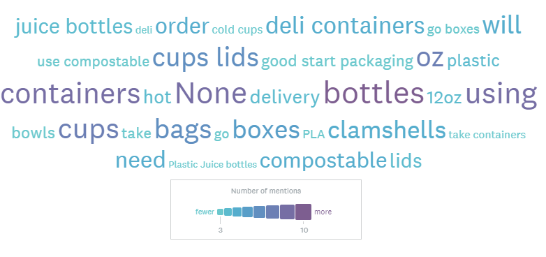 packaging-usage