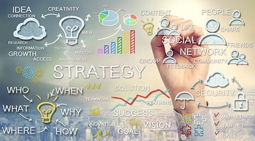 strategy map of business planning including questions small business owners ask